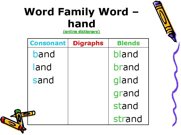 Word Family Word – hand (online dictionary) Consonant band land sand Digraphs Blends bland