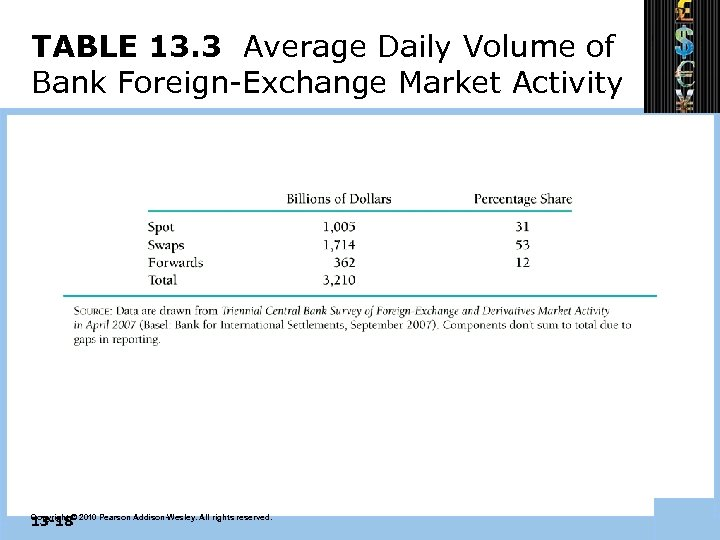 TABLE 13. 3 Average Daily Volume of Bank Foreign-Exchange Market Activity 13 -18 Copyright