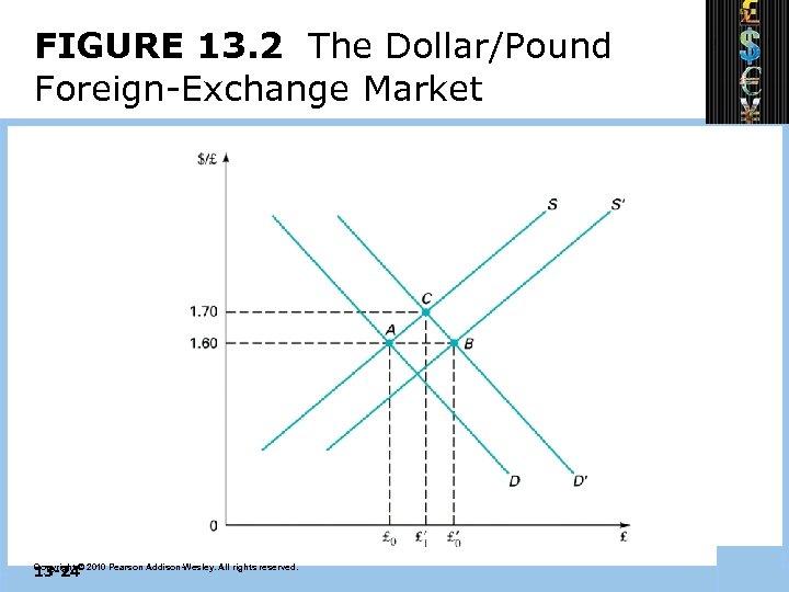 FIGURE 13. 2 The Dollar/Pound Foreign-Exchange Market 13 -24 Copyright © 2010 Pearson Addison-Wesley.