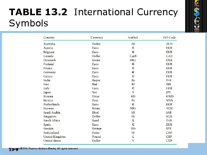 TABLE 13. 2 International Currency Symbols 13 -9 Copyright © 2010 Pearson Addison-Wesley. All