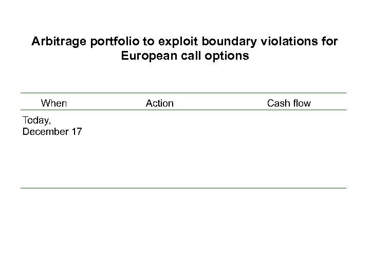 Arbitrage portfolio to exploit boundary violations for European call options