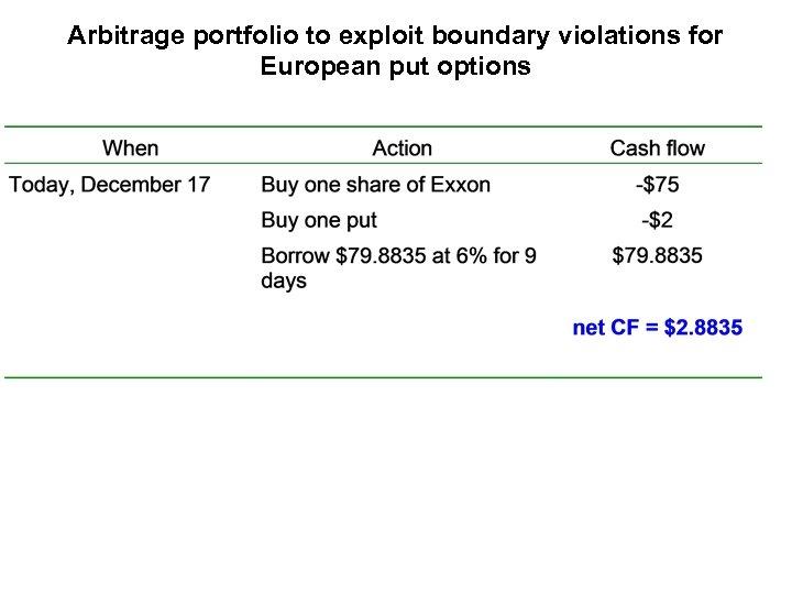 Arbitrage portfolio to exploit boundary violations for European put options