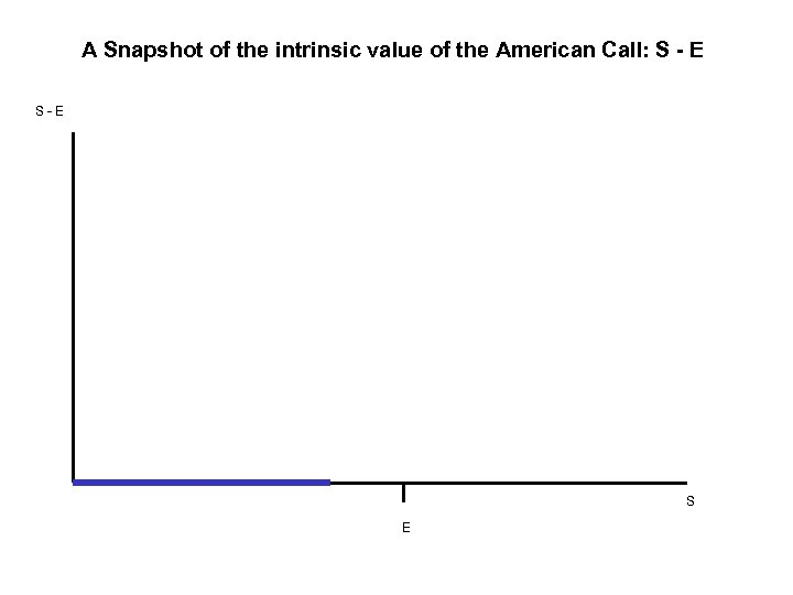 A Snapshot of the intrinsic value of the American Call: S - E S