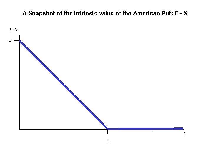 A Snapshot of the intrinsic value of the American Put: E - S E