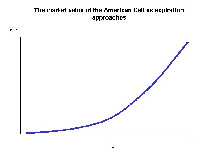 The market value of the American Call as expiration approaches S - E S