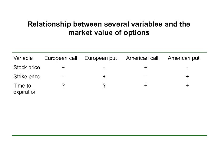 Relationship between several variables and the market value of options