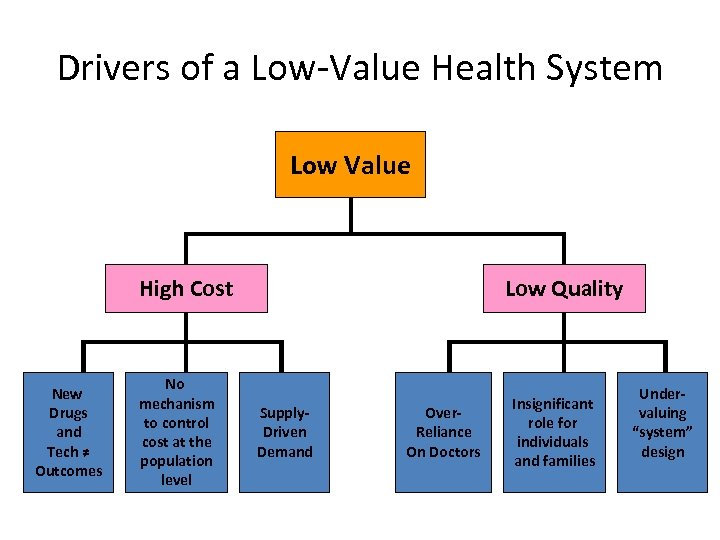 Drivers of a Low-Value Health System Low Value High Cost New Drugs and Tech