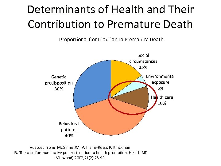 Determinants of Health and Their Contribution to Premature Death Proportional Contribution to Premature Death