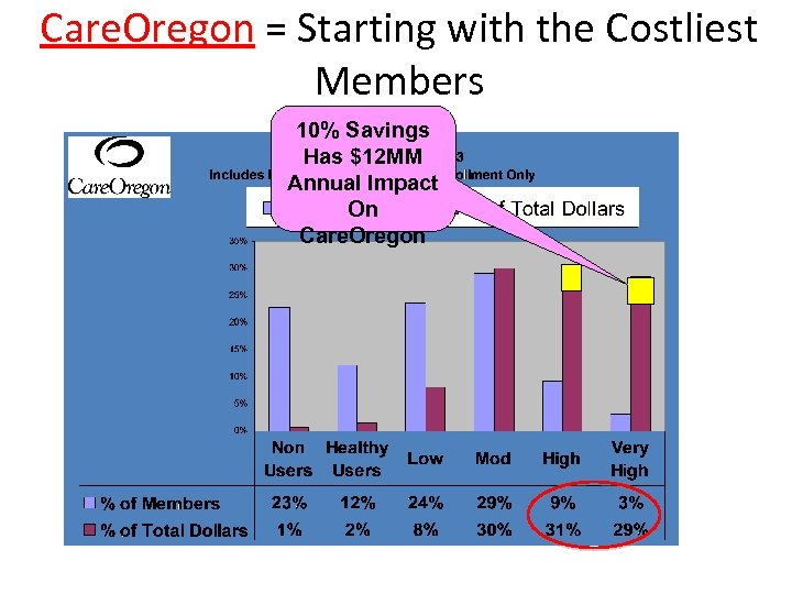 Care. Oregon = Starting with the Costliest Care. Oregon Members 10% Savings Has $12