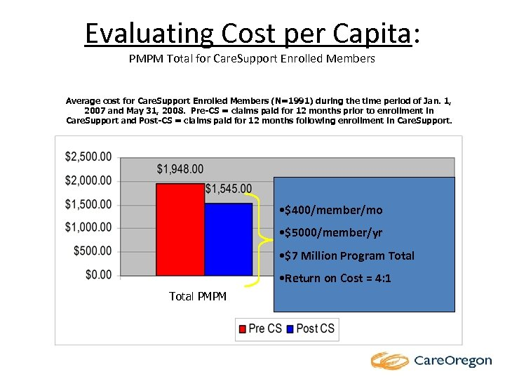 Evaluating Cost per Capita: PMPM Total for Care. Support Enrolled Members Average cost for