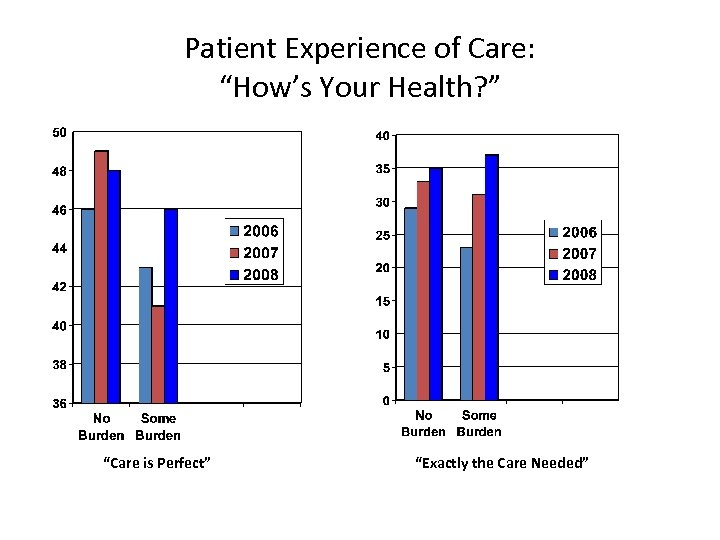 """Patient Experience of Care: """"How's Your Health? """" """"Care is Perfect"""" """"Exactly the Care"""