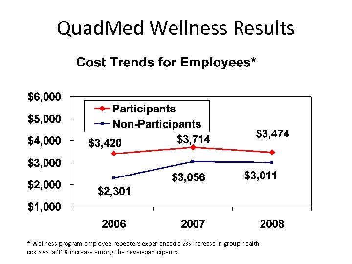 Quad. Med Wellness Results * Wellness program employee-repeaters experienced a 2% increase in group