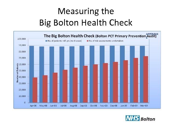 Measuring the Big Bolton Health Check