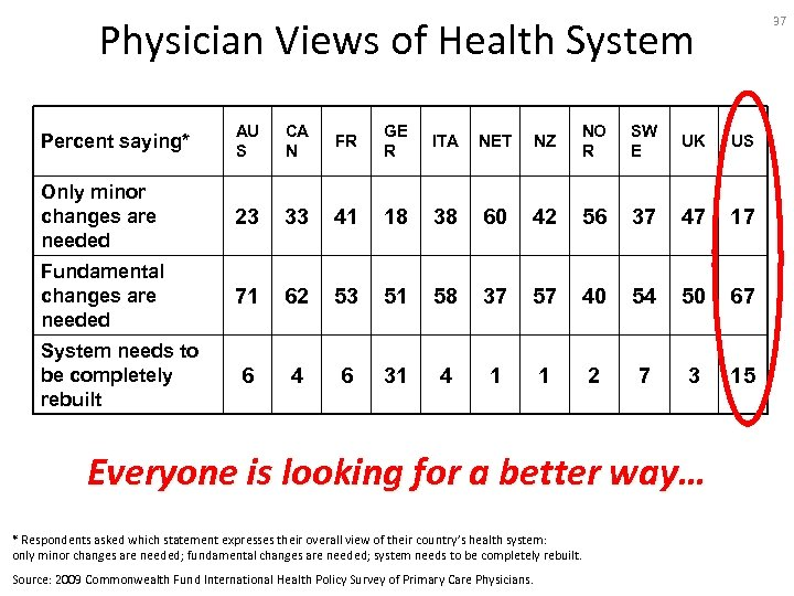 Physician Views of Health System 37 Percent saying* AU S CA N FR GE