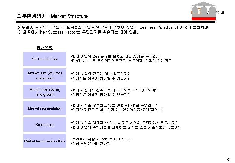 외부환경평가 : Market Structure 외부환경 평가의 목적은 각 환경변화 동인별 영향을 파악하여 사업의 Business