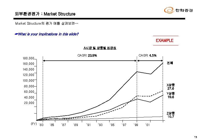 외부환경평가 : Market Structure의 평가 예를 살펴보면… ☞What is your implications in this slide?