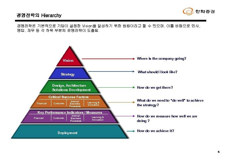 경영전략의 Hierarchy 경영전략은 기본적으로 기업이 설정한 Vision을 달성하기 위한 방법이라고 할 수 있으며, 이를