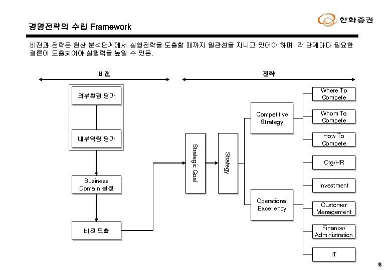 경영전략의 수립 Framework 비전과 전략은 현상 분석단계에서 실행전략을 도출할 때까지 일관성을 지니고 있어야 하며,