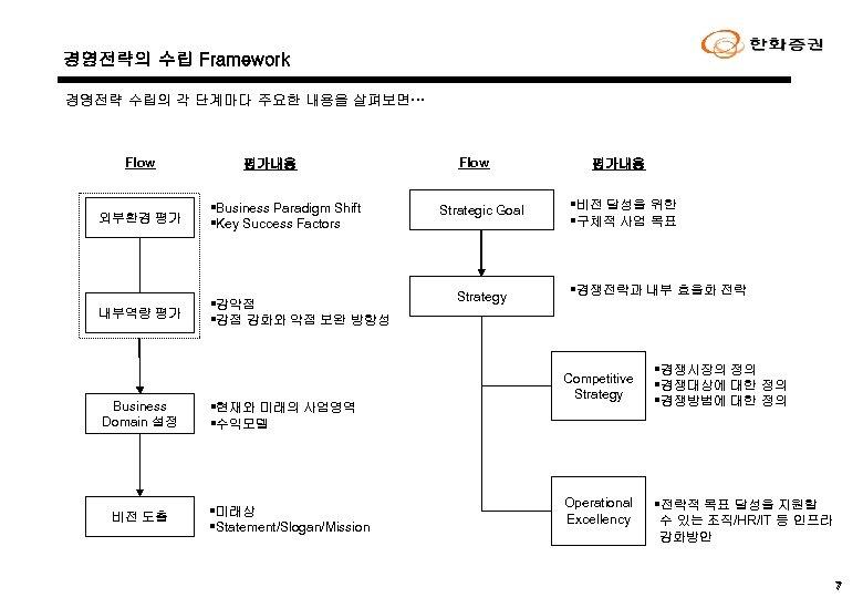 경영전략의 수립 Framework 경영전략 수립의 각 단계마다 주요한 내용을 살펴보면… Flow 평가내용 외부환경 평가
