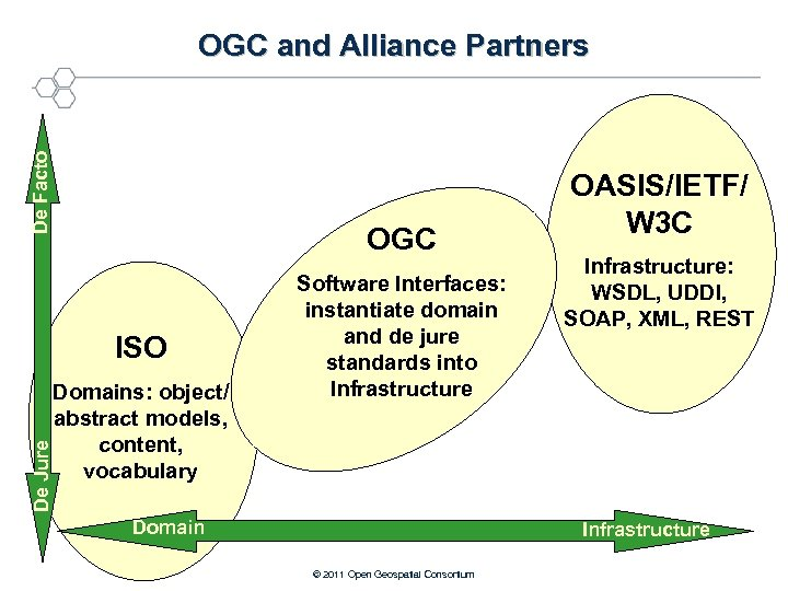 De Facto OGC and Alliance Partners OGC De Jure ISO Domains: object/ abstract models,