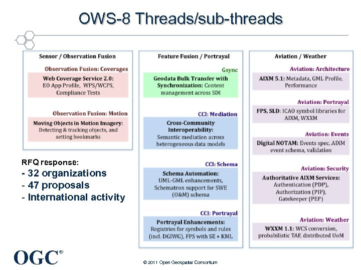 OWS-8 Threads/sub-threads RFQ response: - 32 organizations - 47 proposals - International activity OGC