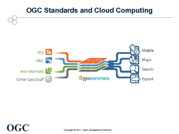 OGC Standards and Cloud Computing OGC Copyright © 2011, Open Geospatial Consortium