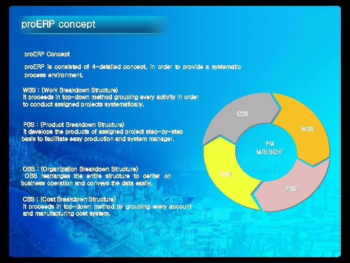 pro. ERP concept pro. ERP Concept pro. ERP is consisted of 4 -detailed concept,
