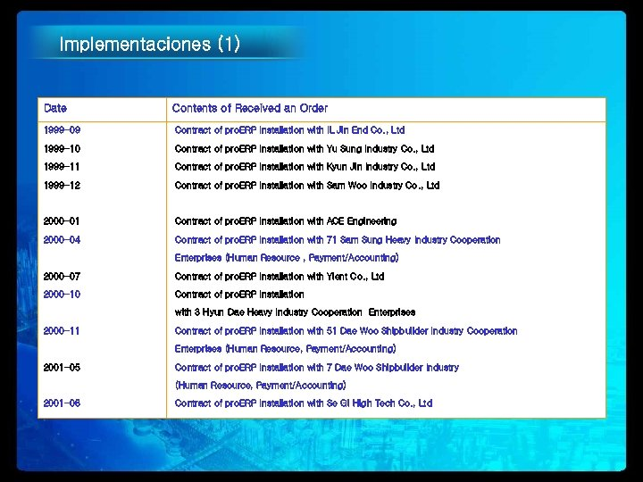 Implementaciones (1) Date Contents of Received an Order 1999 -09 Contract of pro. ERP
