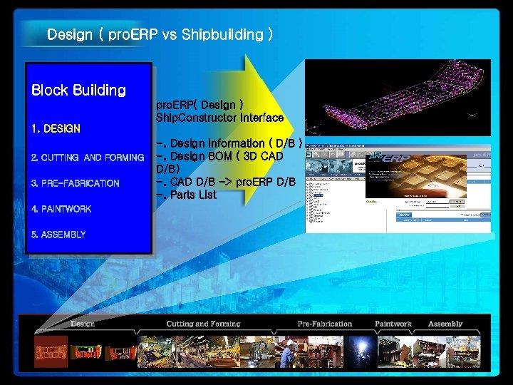 Design ( pro. ERP vs Shipbuilding ) Block Building pro. ERP( Design ) Ship.