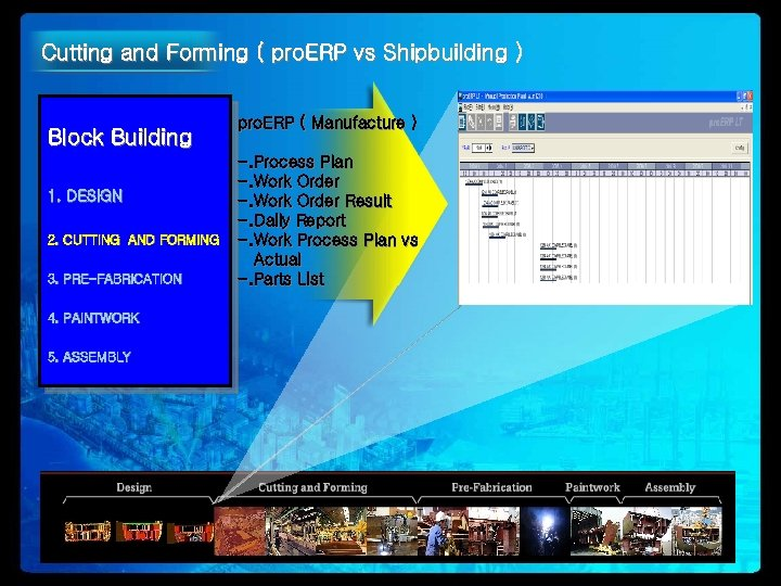Cutting and Forming ( pro. ERP vs Shipbuilding ) Block Building 1. DESIGN 2.