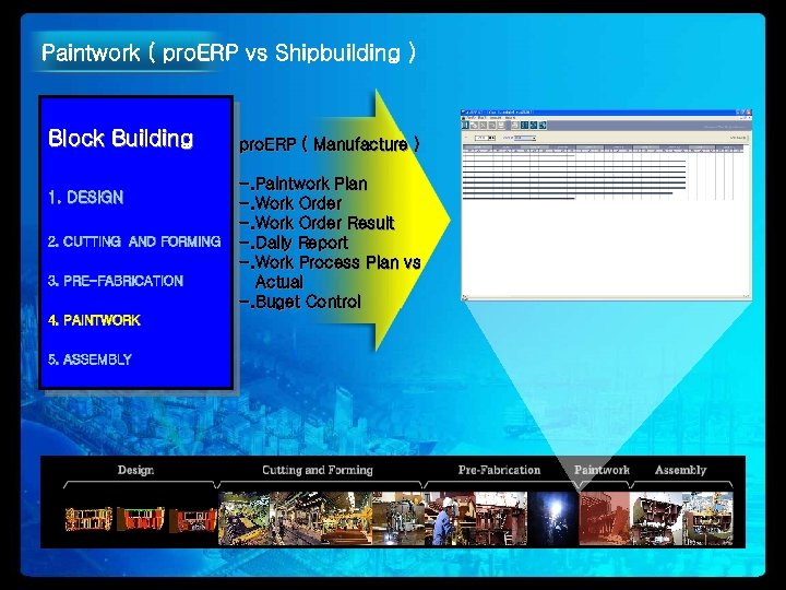 Paintwork ( pro. ERP vs Shipbuilding ) Block Building 1. DESIGN 2. CUTTING AND