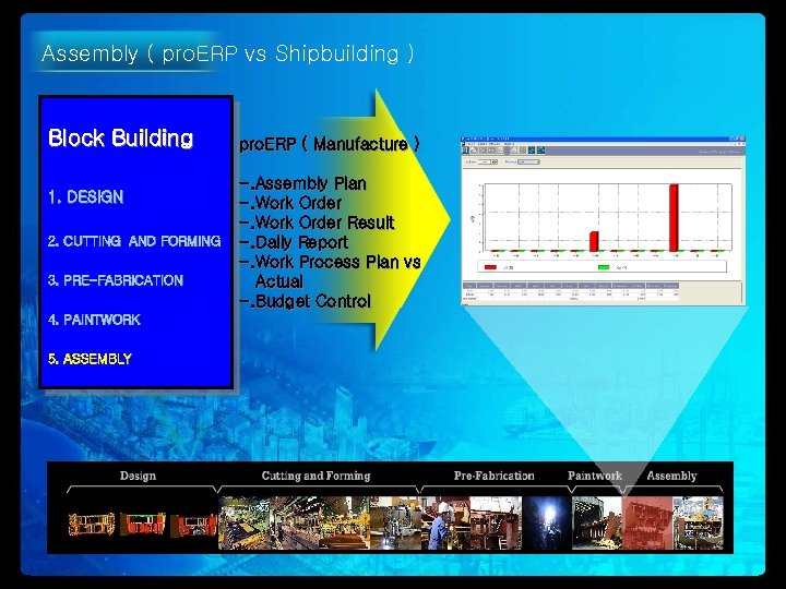 Assembly ( pro. ERP vs Shipbuilding ) Block Building 1. DESIGN 2. CUTTING AND