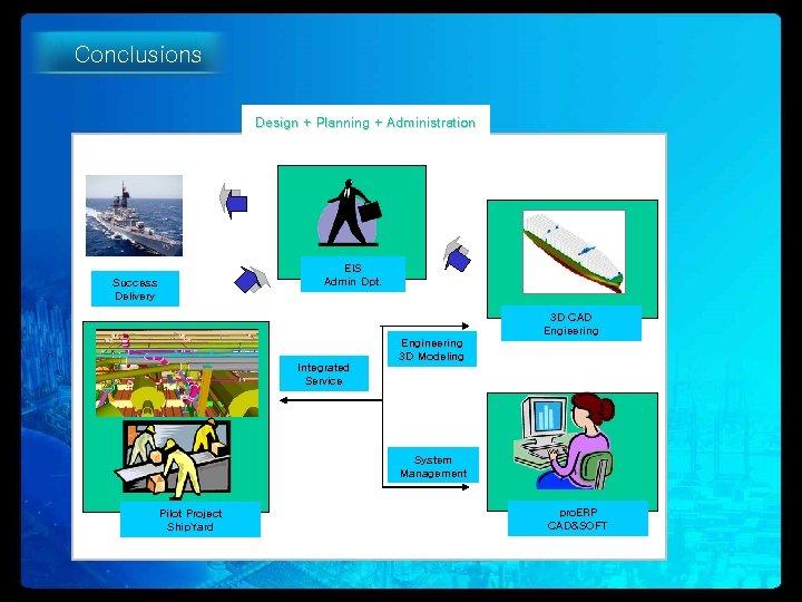 Conclusions Design + Planning + Administration EIS Admin Dpt. Success Delivery 3 D CAD