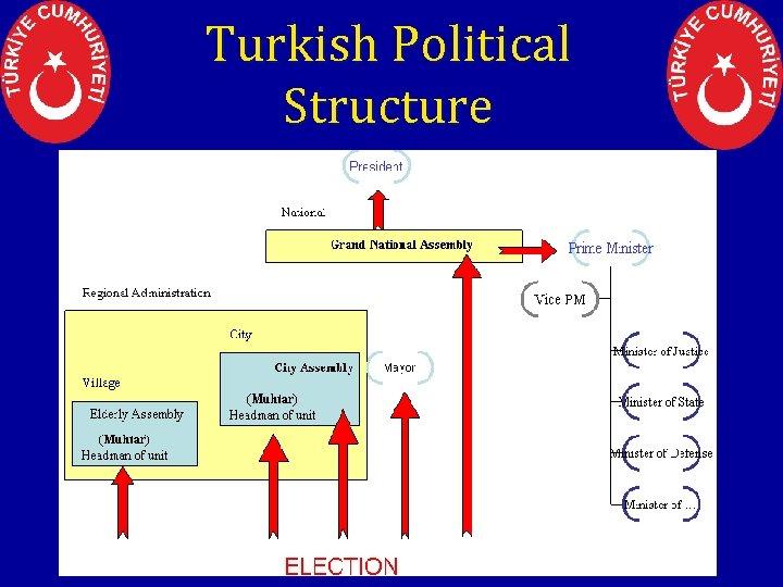 Turkish Political Structure