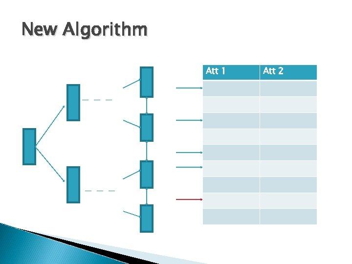 New Algorithm Att 1 Att 2