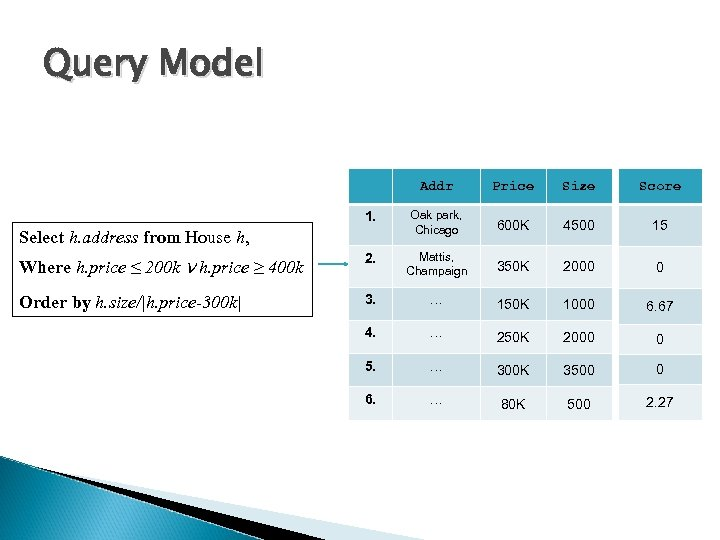 Query Model Addr Price Size Score 1. Oak park, Chicago 600 K 4500 15