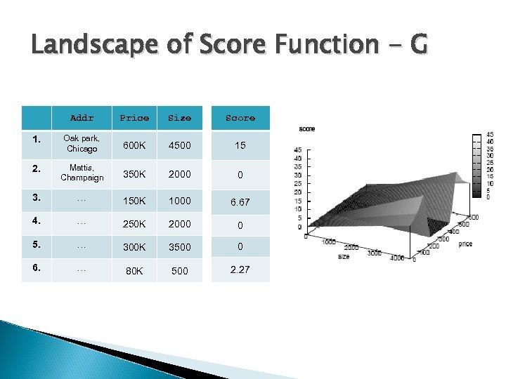Landscape of Score Function - G Addr Price Size Score 1. Oak park, Chicago