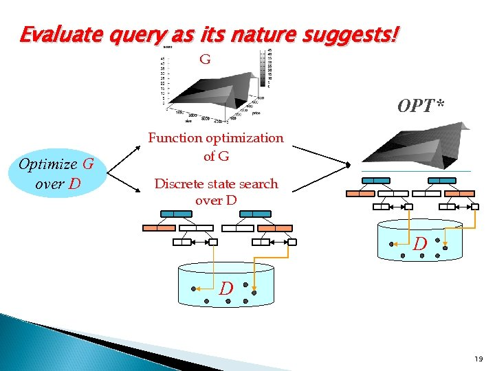 Evaluate query as its nature suggests! G OPT* Optimize G over D Function optimization