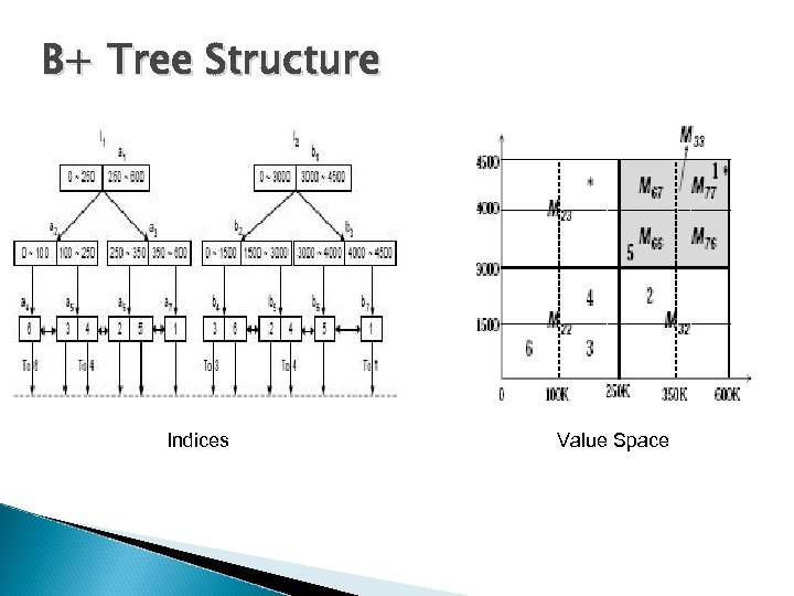 B+ Tree Structure Indices Value Space