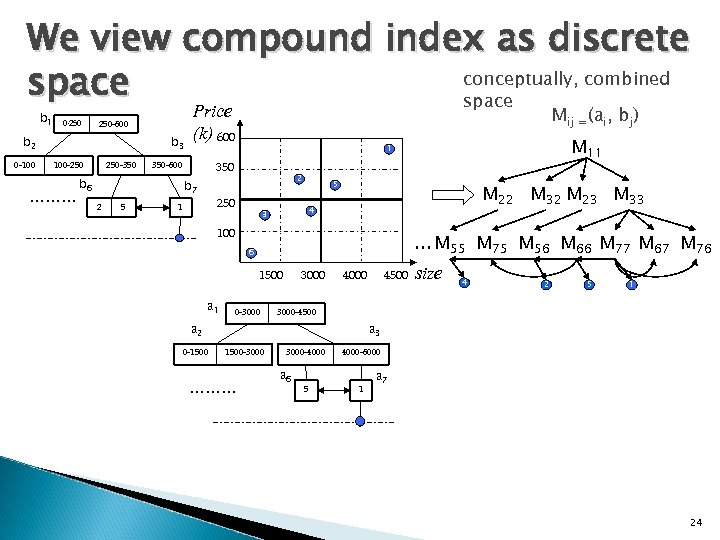We view compound index as discrete conceptually, combined space b 1 0 -250 250