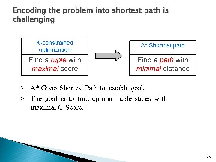 Encoding the problem into shortest path is challenging K-constrained optimization A* Shortest path Find