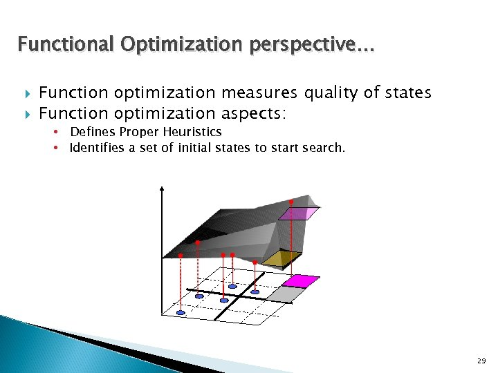 Functional Optimization perspective… Function optimization measures quality of states Function optimization aspects: • Defines