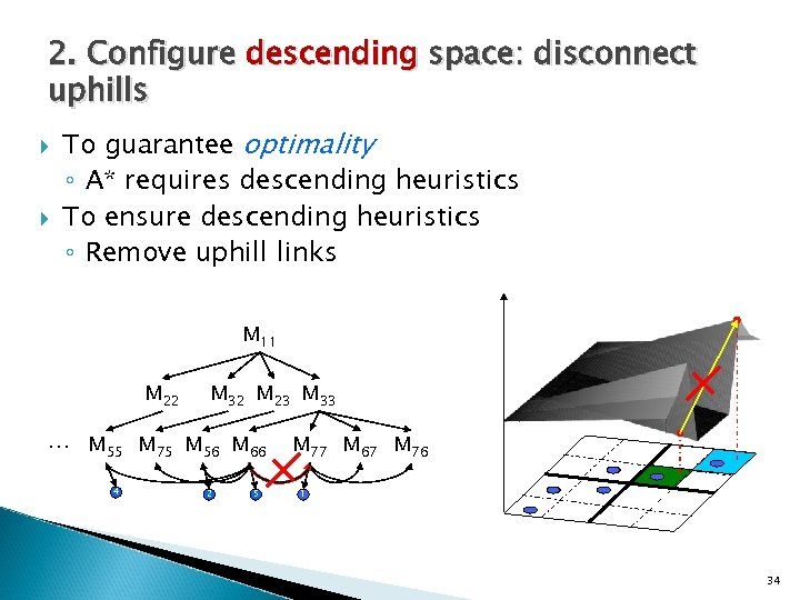 2. Configure descending space: disconnect uphills To guarantee optimality ◦ A* requires descending heuristics