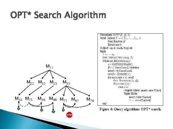 OPT* Search Algorithm M 11 M 22 M 32 M 23 M 55 M