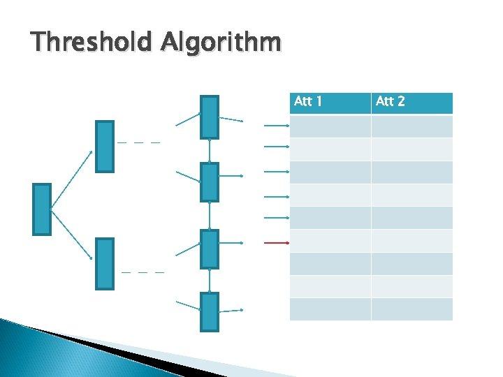Threshold Algorithm Att 1 Att 2