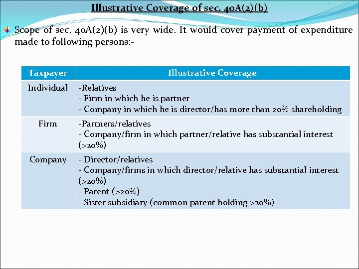 Illustrative Coverage of sec. 40 A(2)(b) Scope of sec. 40 A(2)(b) is very wide.