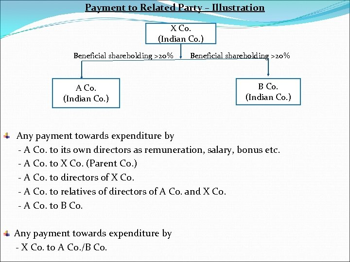 Payment to Related Party – Illustration X Co. (Indian Co. ) Beneficial shareholding >20%