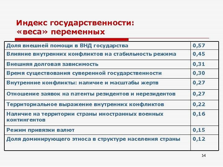 Индекс государственности: «веса» переменных Доля внешней помощи в ВНД государства 0, 57 Влияние внутренних