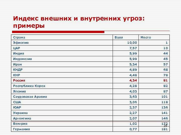 Индекс внешних и внутренних угроз: примеры Страна Эфиопия Балл Место 10, 00 1 ЦАР