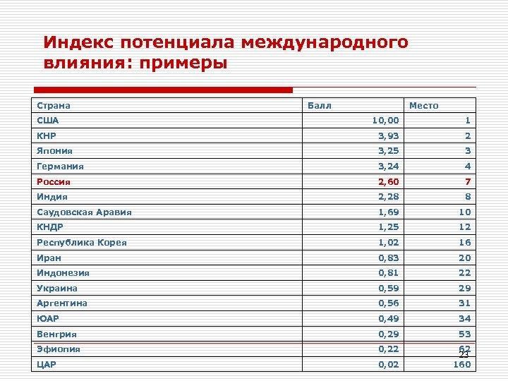 Индекс потенциала международного влияния: примеры Страна США Балл Место 10, 00 1 КНР 3,